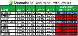 Social Media Traffic Referrals Q4 2014